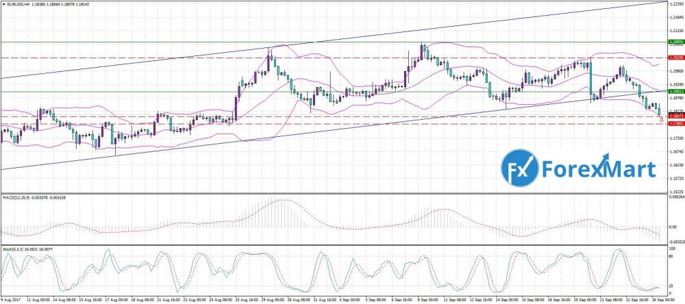 Аналитика от компании ForexMart - 26.09. EUR.USD.JPG