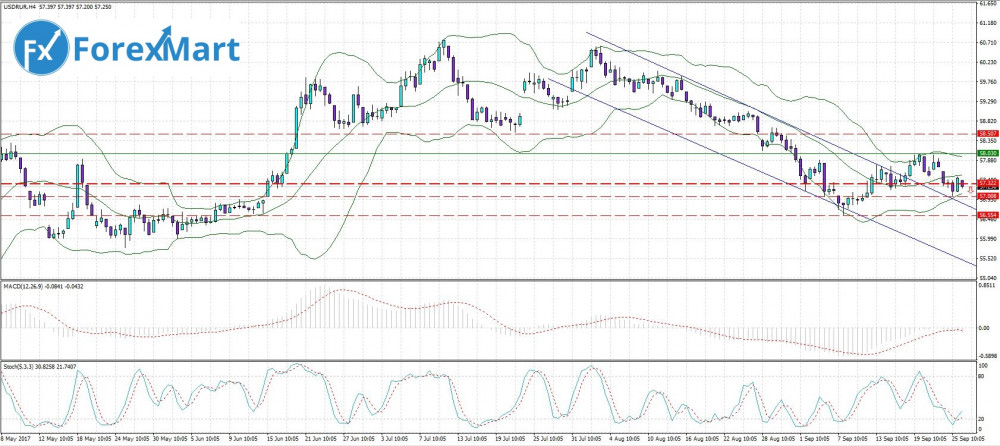 Аналитика от компании ForexMart - 26.09. USD.RUB.JPG