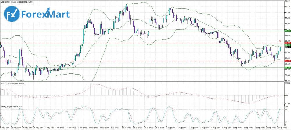Аналитика от компании ForexMart - 27.09. USD.RUB.JPG