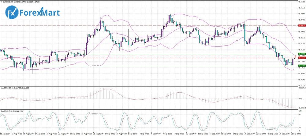 Аналитика от компании ForexMart - 28.09. EUR.USD.JPG