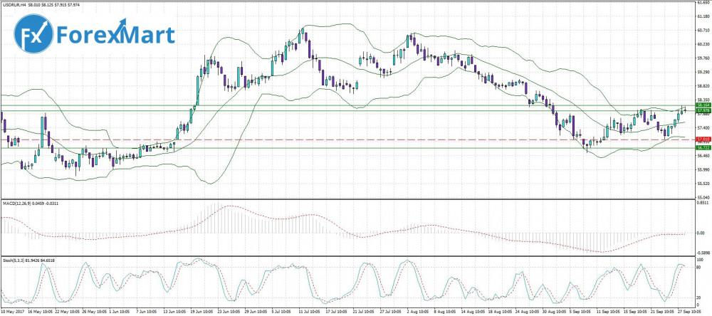 Аналитика от компании ForexMart - 28.09. USD.RUB.JPG
