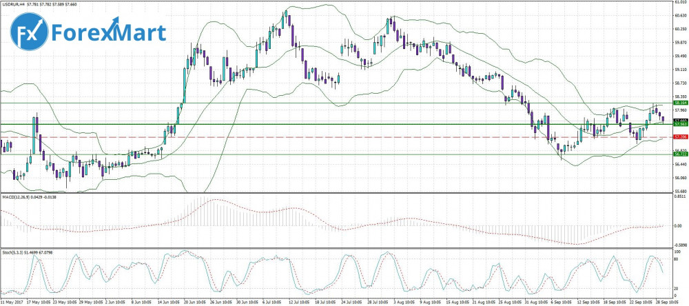 Аналитика от компании ForexMart - 29.09. USD.RUB.JPG