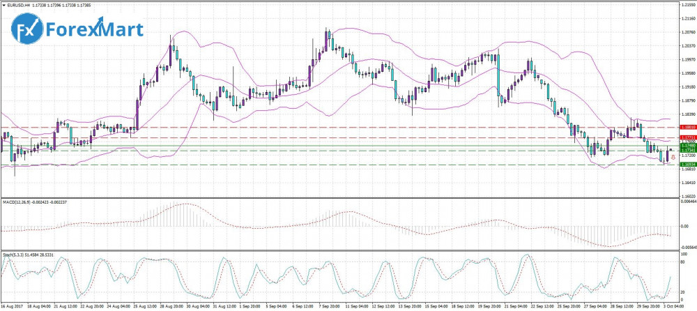 Аналитика от компании ForexMart - 03.10. EUR.USD.JPG