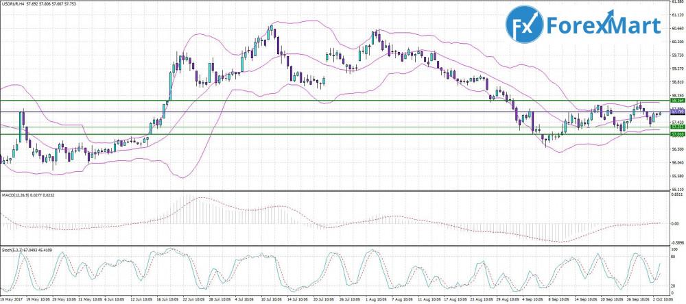 Аналитика от компании ForexMart - 03.10. USD.RUB.JPG