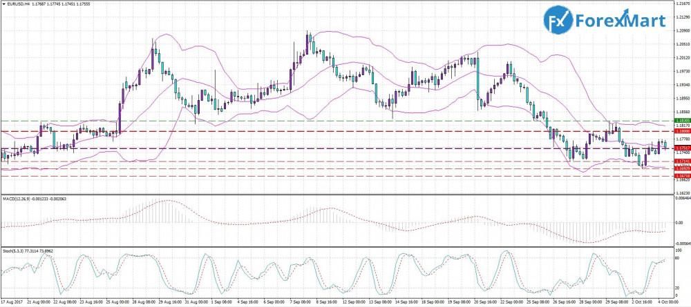 Аналитика от компании ForexMart - 04.10. EUR.USD.JPG