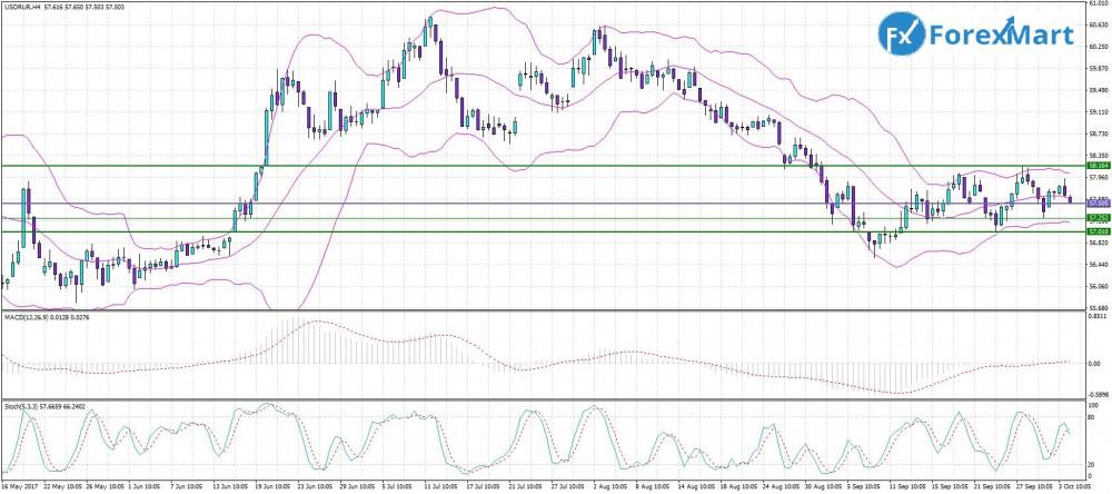 Аналитика от компании ForexMart - 04.10. USD.RUB.JPG