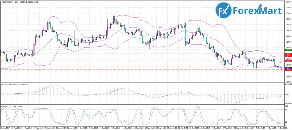 Аналитика от компании ForexMart - 06.10. EUR.USD.JPG