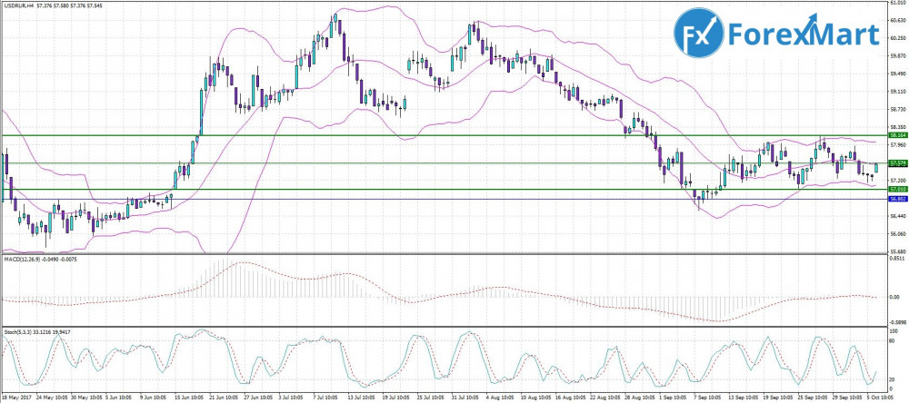Аналитика от компании ForexMart - 06.10. USD.RUB.JPG
