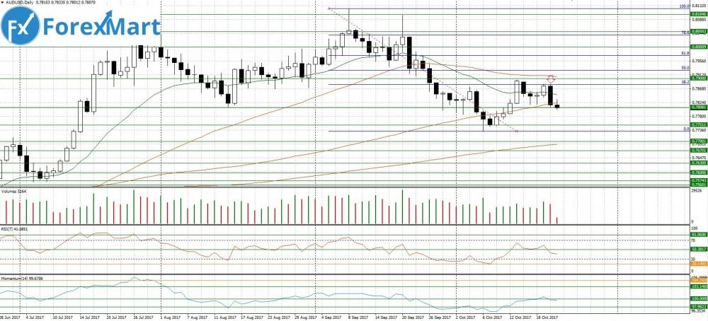 Аналитика от компании ForexMart - 23.10.AUD.USD.JPG