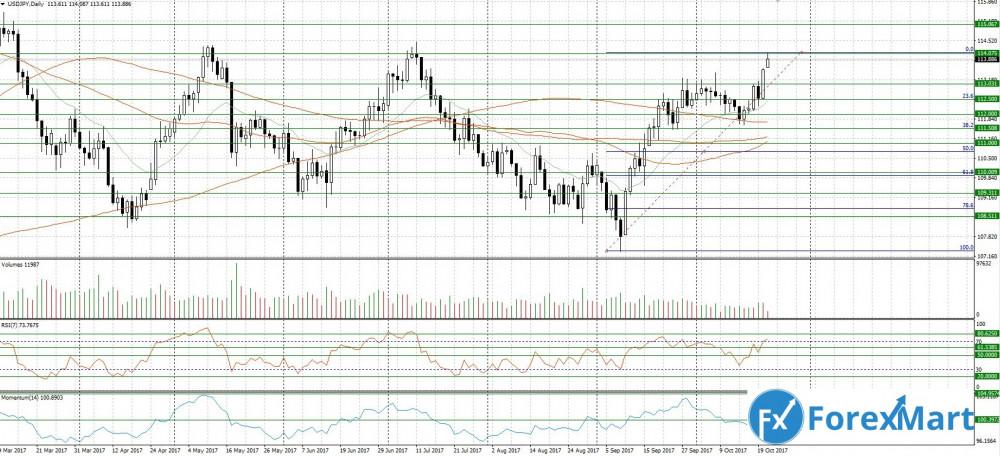 Аналитика от компании ForexMart - 23.10.USD.JPY.JPG