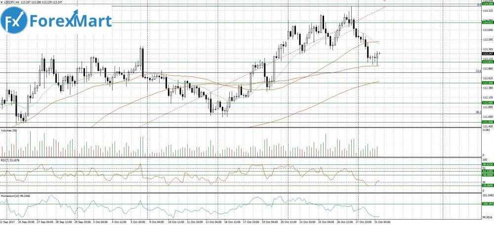 Аналитика от компании ForexMart - 31.10.USD.JPY.JPG