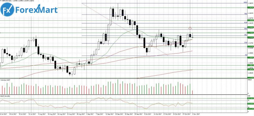 Аналитика от компании ForexMart - 02.11.GBP.USD.JPG