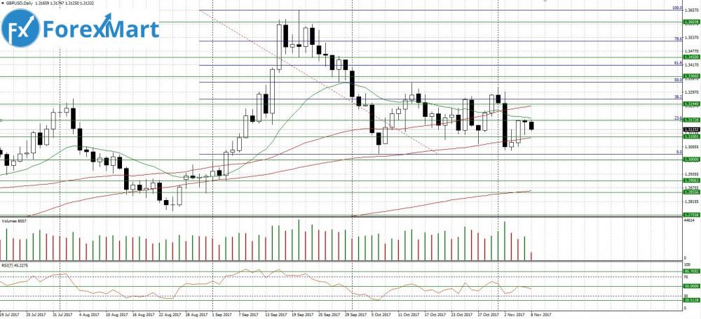 Аналитика от компании ForexMart - 08.11.GBP.USD.JPG