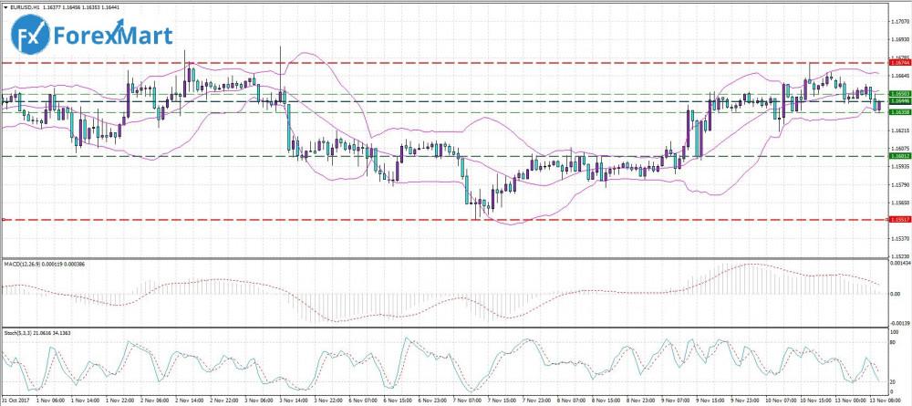 Аналитика от компании ForexMart - 13.11. EUR.USD.JPG