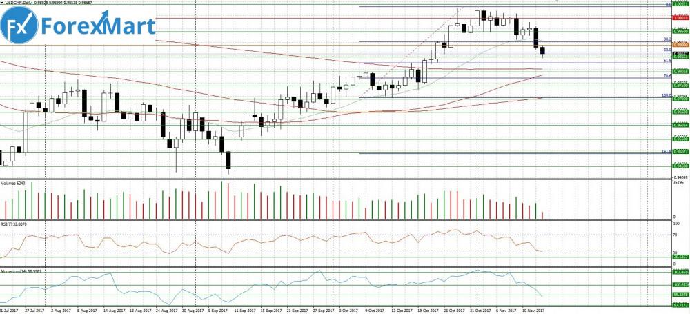 Аналитика от компании ForexMart - 15.11.USD.CHF.JPG