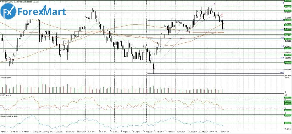 Аналитика от компании ForexMart - 20.11.USD.JPY.JPG