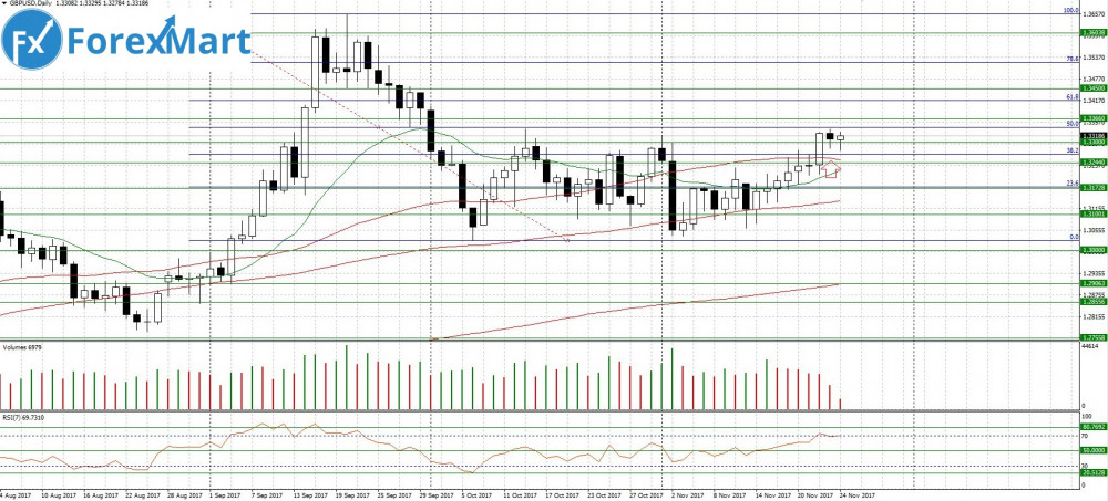 Аналитика от компании ForexMart - 24.11.GBP.USD.JPG