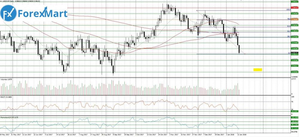 Аналитика от компании ForexMart - 15.01.USD.CHF.JPG