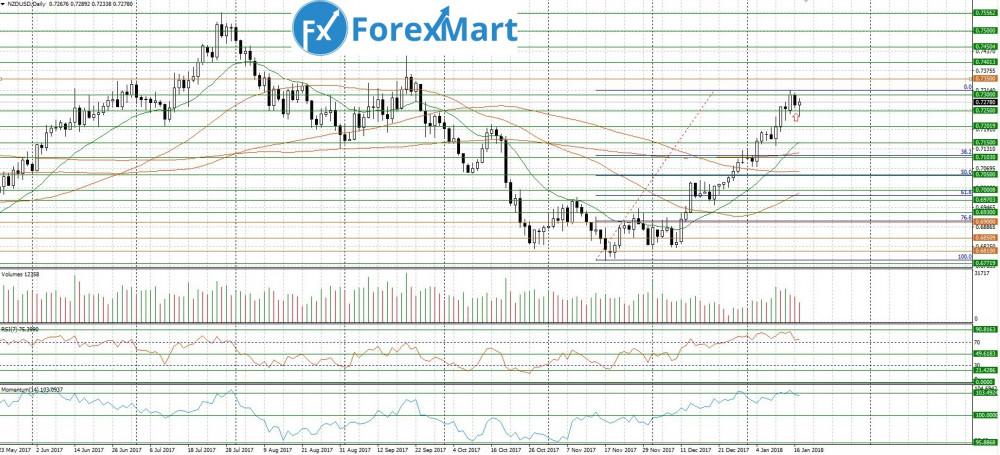 Аналитика от компании ForexMart - 17.01.NZD.USD.JPG