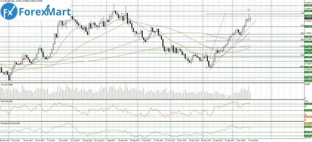 Аналитика от компании ForexMart - 18.01.AUD.USD.JPG
