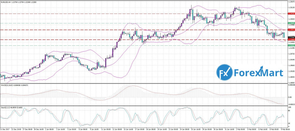 Аналитика от компании ForexMart - 12.02. EUR.USD.JPG