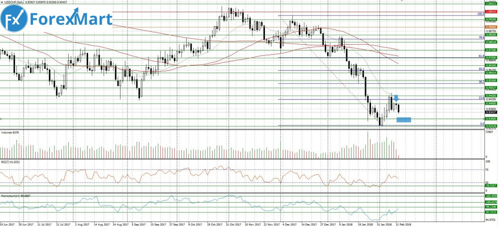 Аналитика от компании ForexMart - 13.02.USD.CHF.JPG