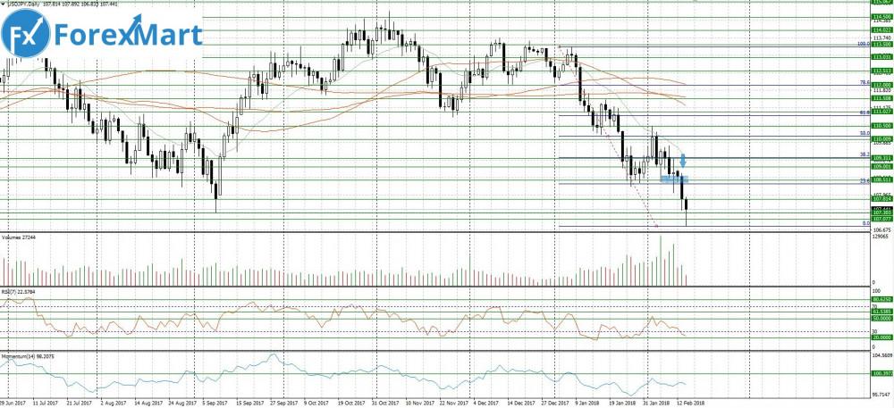 Аналитика от компании ForexMart - 14.02.USD.JPY.JPG