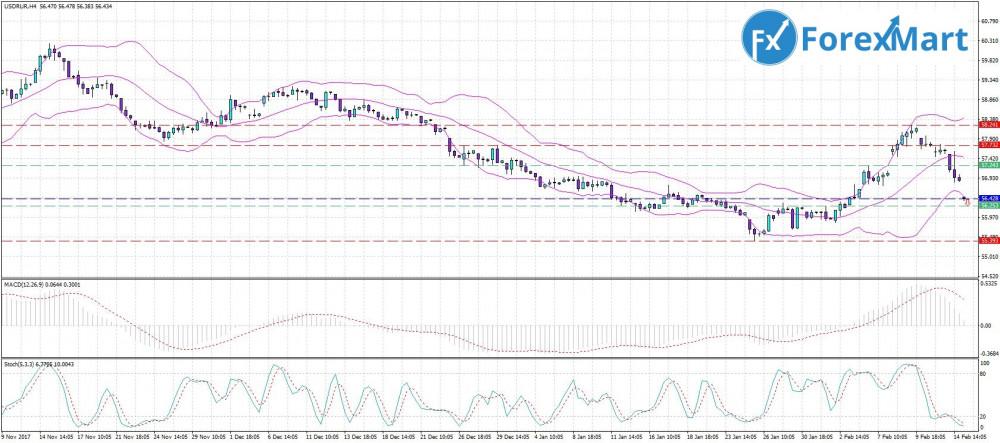 Аналитика от компании ForexMart - 15.02. USD.RUB.JPG