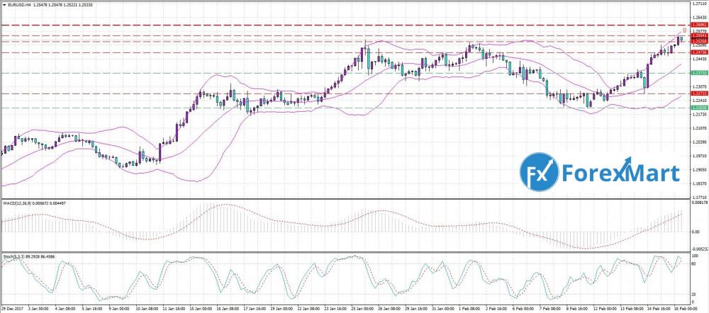 Аналитика от компании ForexMart - 16.02. EUR.USD.JPG