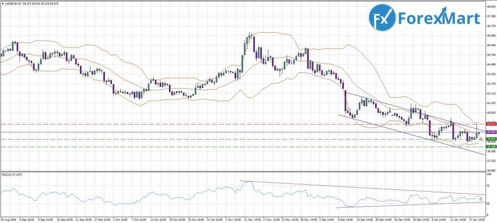 Аналитика от компании ForexMart - прогноз на 20.01. USD.RUB.JPG