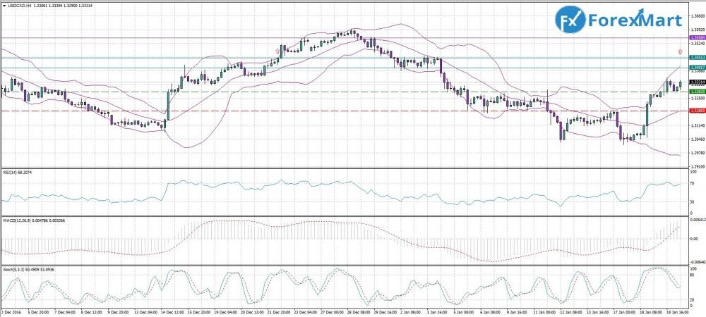 Аналитика от компании ForexMart - 20.01.USD.CAD.JPG