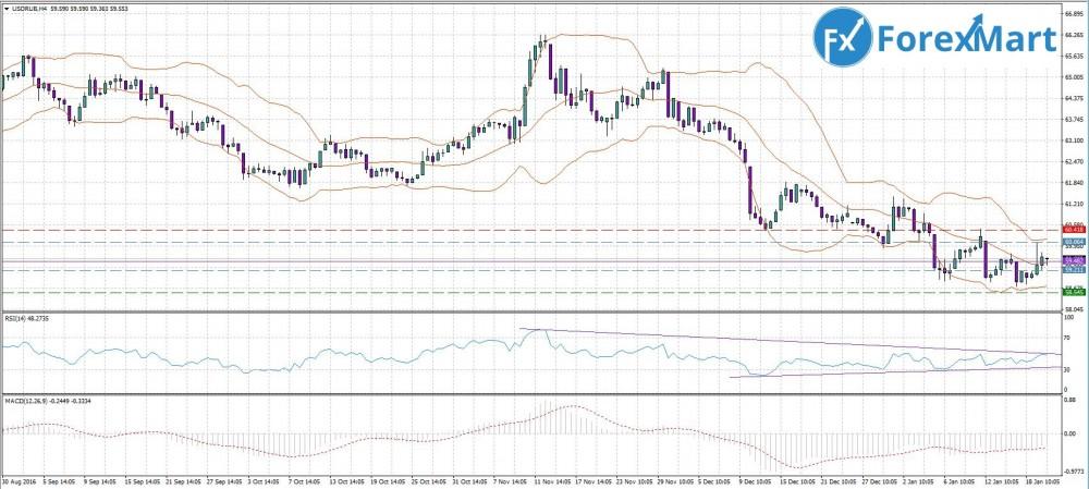 Аналитика от компании ForexMart - 20.01 USD.RUB.JPG