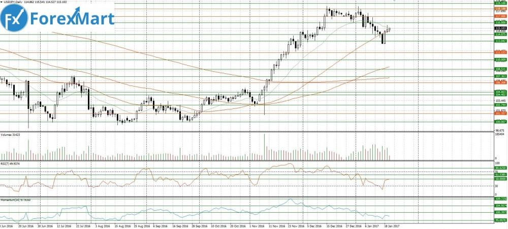 Аналитика от компании ForexMart - 20.01.USD.JPY.JPG
