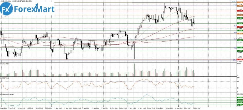 Аналитика от компании ForexMart - for23-27.01.USD.CHF.JPG