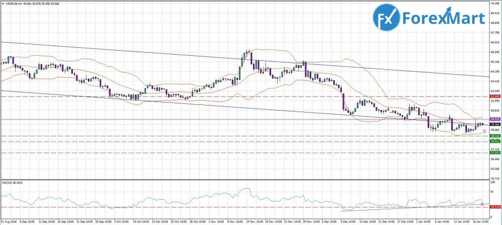 Аналитика от компании ForexMart - прогноз на 23-27.01. USD.RUB.JPG