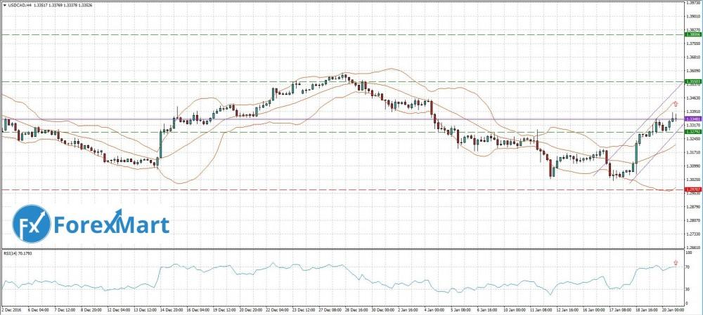 Аналитика от компании ForexMart - Прогноз на неделю 23-27.01. USD.CAD.JPG