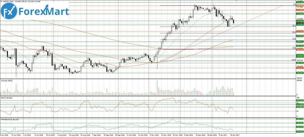 Аналитика от компании ForexMart - 23.01.USD.JPY.JPG