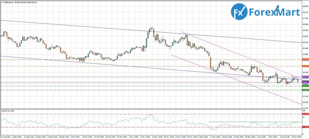 Аналитика от компании ForexMart - 23.01. USD.RUB.JPG