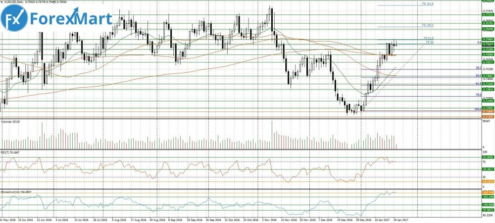 Аналитика от компании ForexMart - 23.01.AUD.USD.JPG