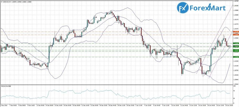 Аналитика от компании ForexMart - 23.01. USD.CAD.JPG