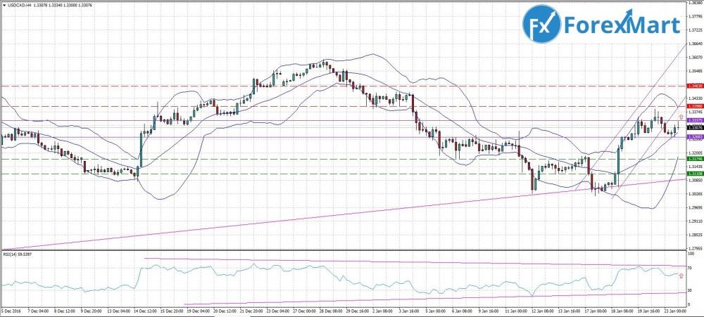 Аналитика от компании ForexMart - прогноз на 24.01.USD.CAD.JPG