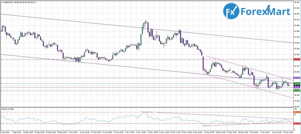 Аналитика от компании ForexMart - прогноз на 24.01. USD.RUB.JPG