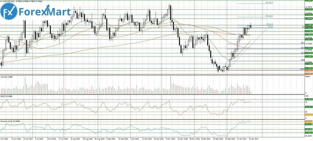 Аналитика от компании ForexMart - 24.01.AUD.USD.JPG