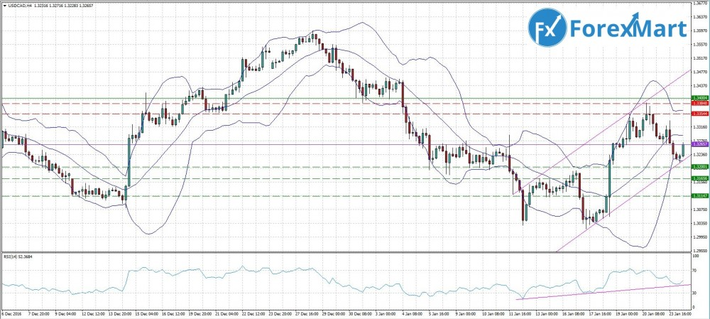 Аналитика от компании ForexMart - 24.01.USD.CAD.JPG