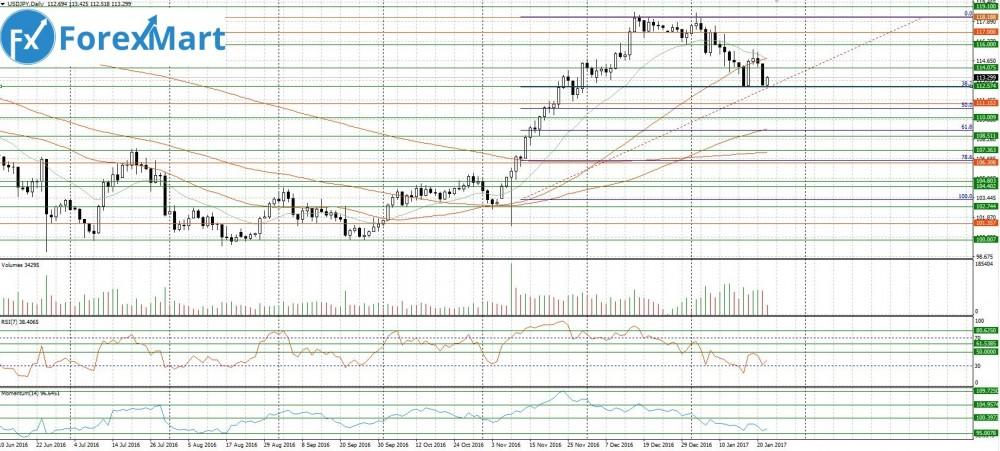 Аналитика от компании ForexMart - 24.01.USD.JPY.JPG