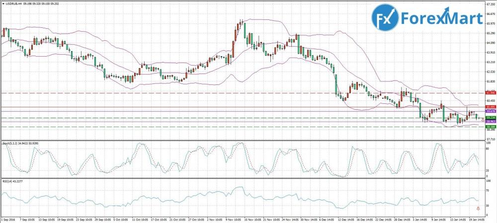 Аналитика от компании ForexMart - 24.01.USD.RUB.JPG