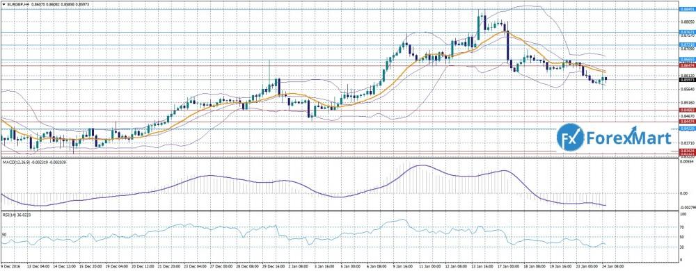 Аналитика от компании ForexMart - EURGBP 24,04.jpg