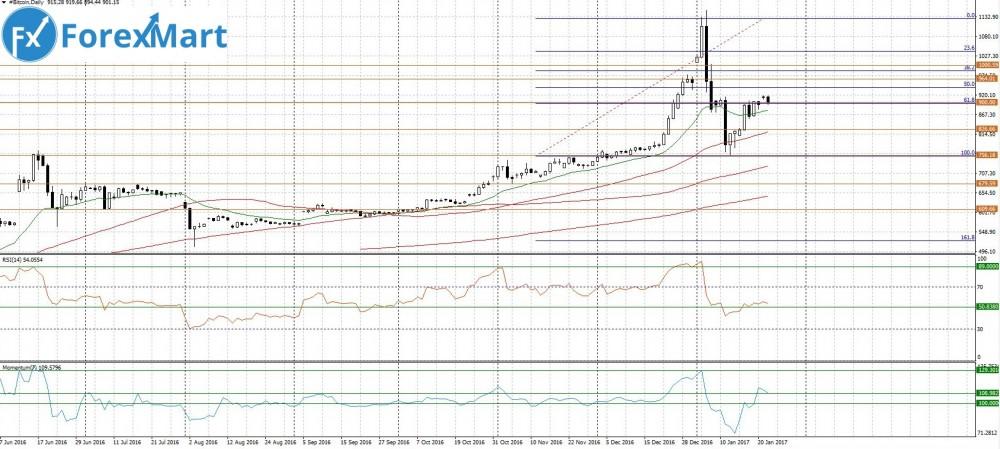 Аналитика от компании ForexMart - for25.01.BTC.JPG