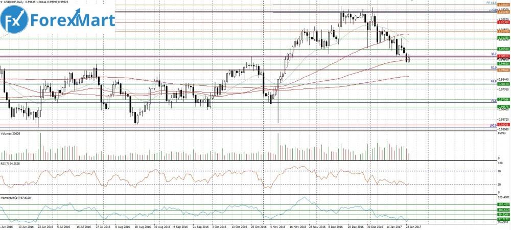 Аналитика от компании ForexMart - for25.01.USD.CHF.JPG