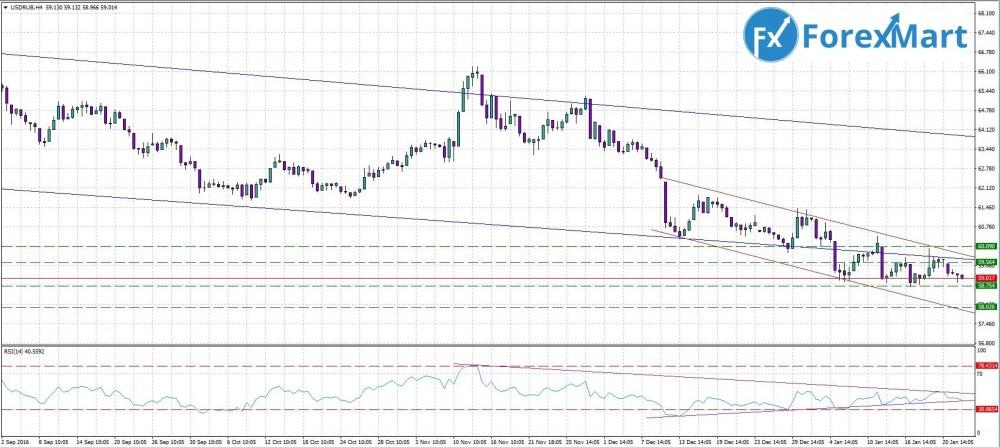 Аналитика от компании ForexMart - прогноз на 25.01.USD.RUB.JPG